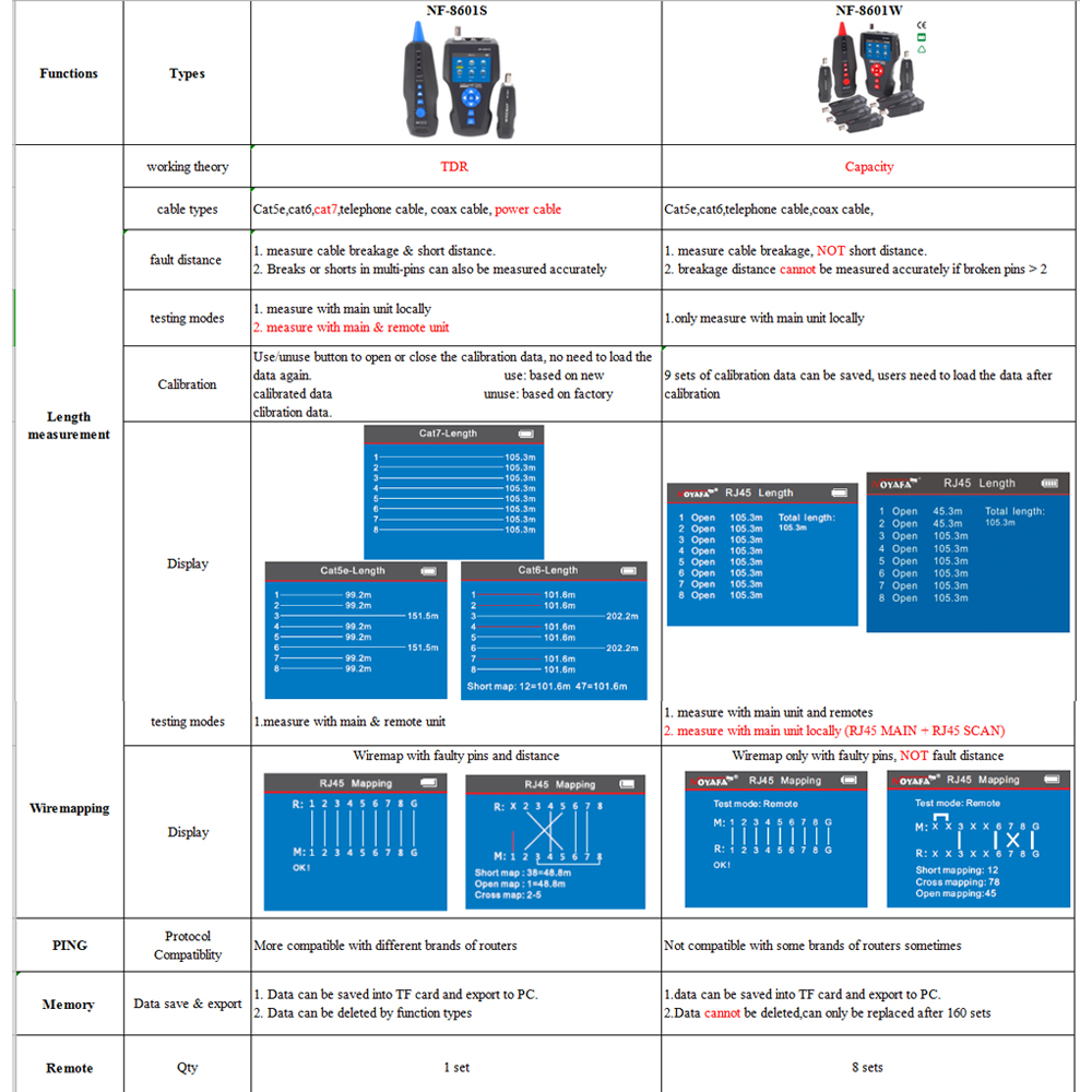 NF-8601S Đa Chức Năng RJ45, RJ11, BNC, kim loại Cáp, PING/POE, kết xuấ - 10