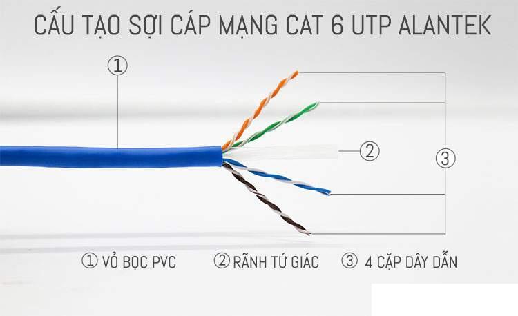Cáp mạng LAN Alantek USA Cat6 UTP - P/N 301-6008LG-00BU